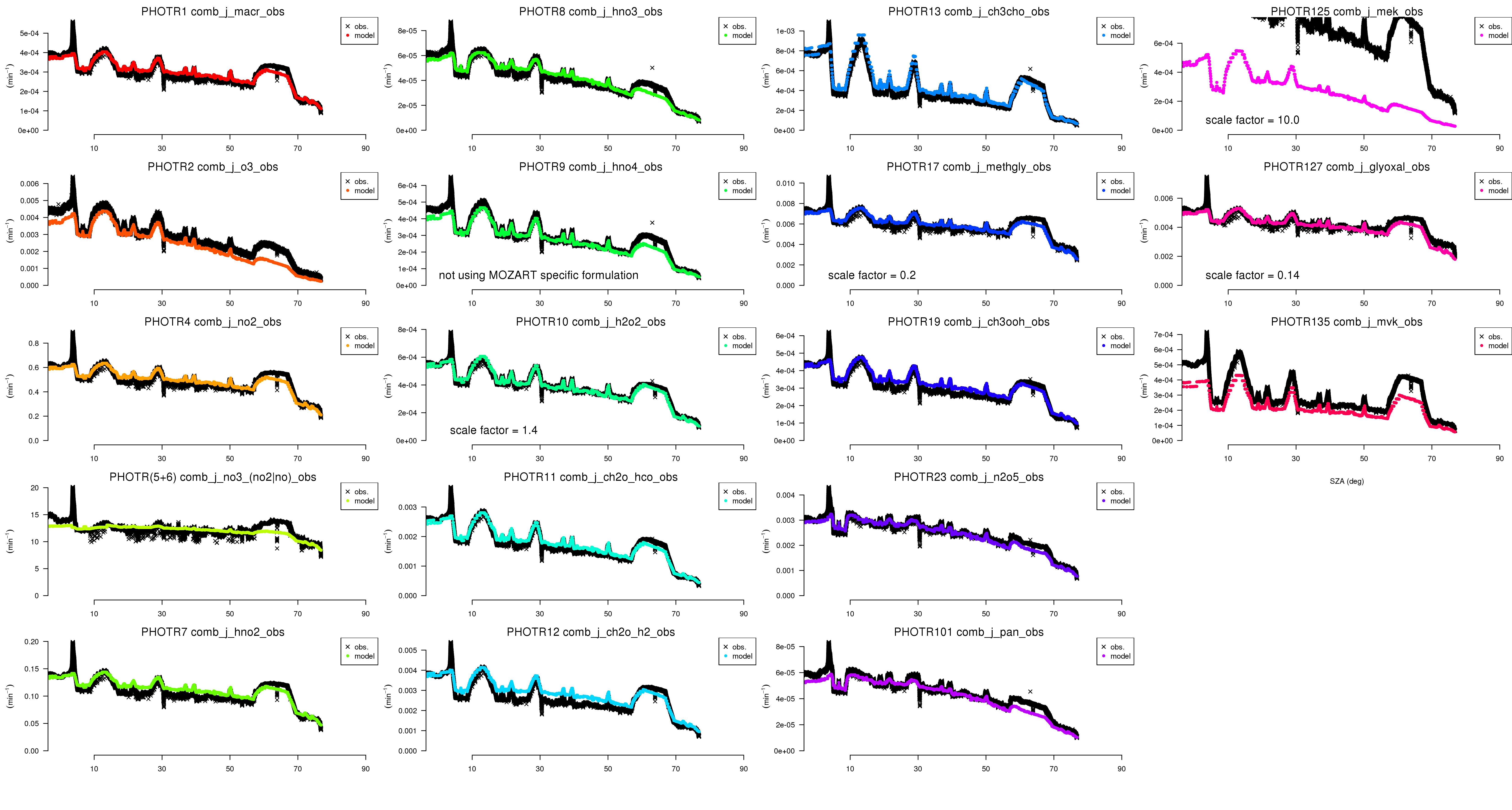 WRF/Chem at NCAR - AQMEII-2 project wiki
