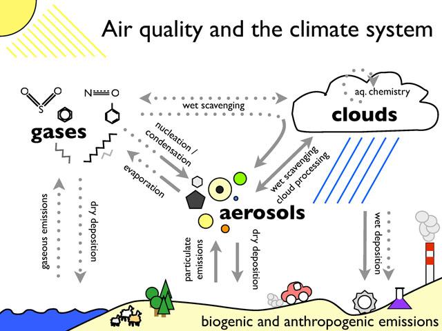 aq_climate.jpg